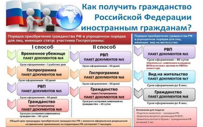 Изображение - Перечень документов для получения гражданства рф 1-1