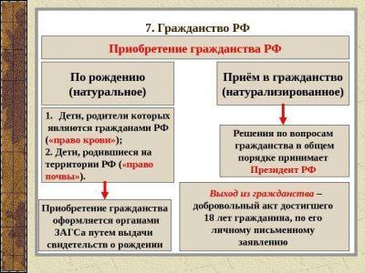 Изображение - Перечень документов для получения гражданства рф 4-1-400x300