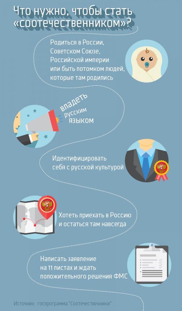 упражнения Программа переселения в россию заявление мире, где