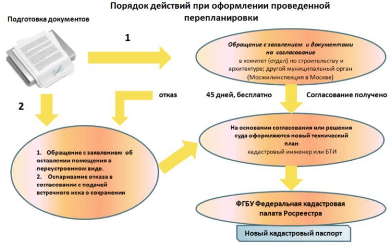 Схема действий по переустройству