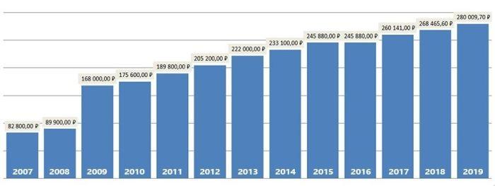 Ежегодная индексация выплат по военной ипотеке