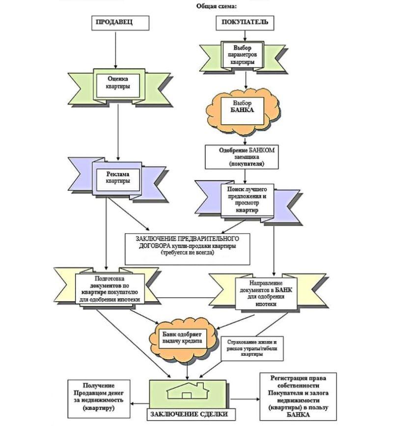 Схема покупки квартиры в ипотеку