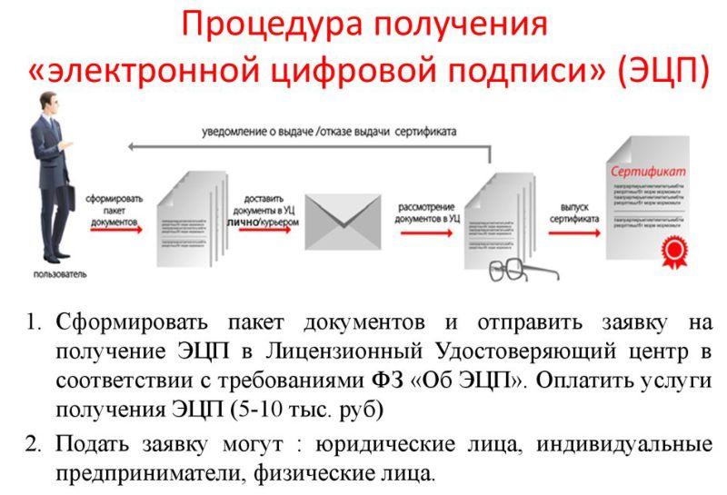 Электронно цифровая подпись