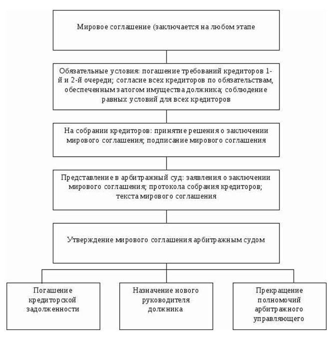 Схема мирового соглашения арбитражный суд