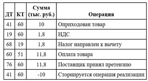 После оплаты партии формируются следующие записи