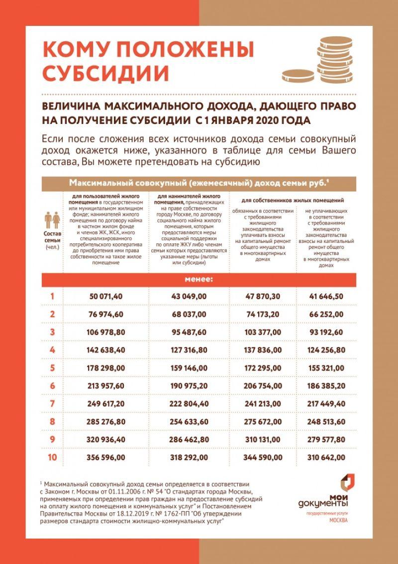 Особенности субсидирования покупки квартиры