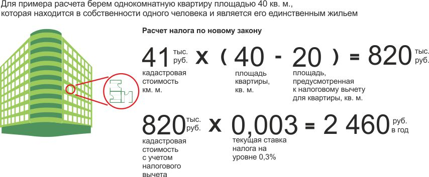 Пример расчета цены налога