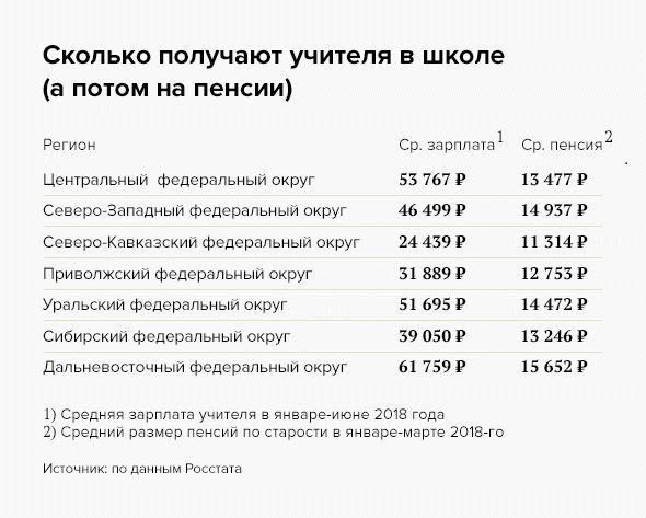 Калькулятор пенсии по выслуге для учителя личный кабинет пенсионный фонд пензенская область